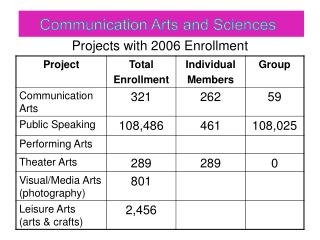 Projects with 2006 Enrollment