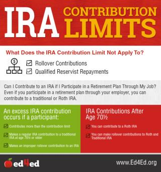 IRA Contribution Limit