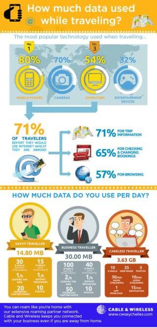 How Much Data Used While Traveling