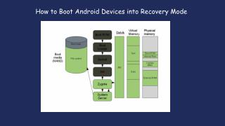 How to Boot Android Devices into Recovery Mode