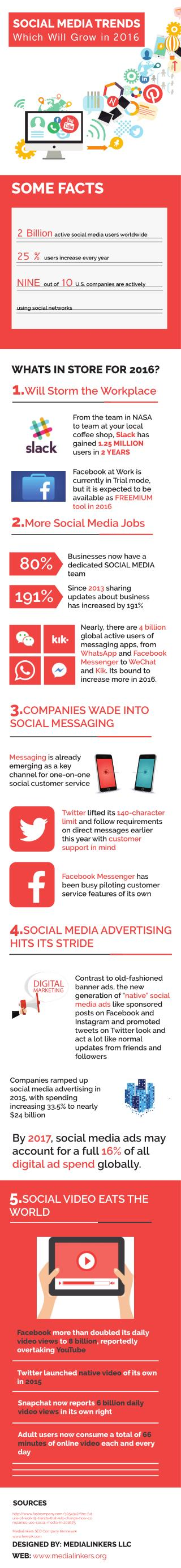 Social Media Trends 2016 Infographics by MediaLinkers