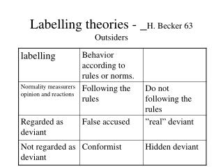 Labelling theories - _H. Becker 63 Outsiders