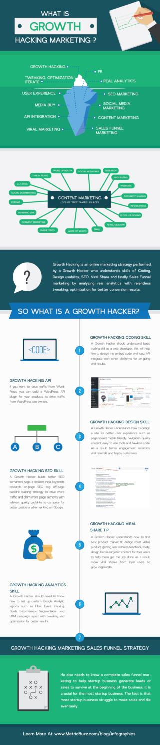WHAT IS GROWTH HACKING MARKETING