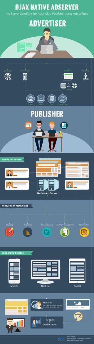 dJAX Native Ad Serving Platform For Online Advertising
