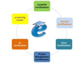 Value of Cisco Certifications