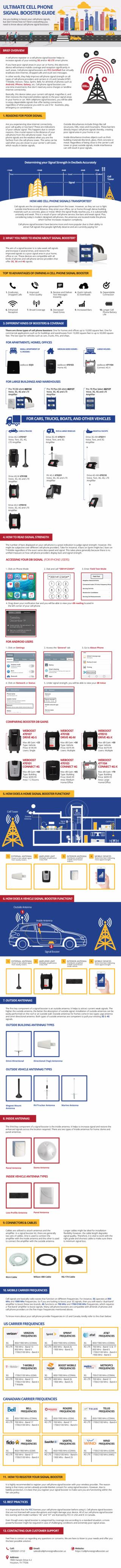 Cell Phone Signal Booster Guide