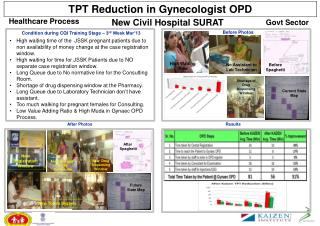 TPT Reduction in Gynaecologist OPD
