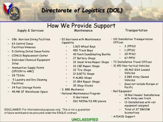 Directorate of Logistics DOL