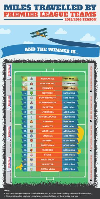 Infographic: Which Premier League football team travels the most 2015/2016 season?