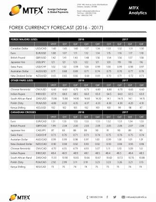 FOREX CURRENCY FORECAST (2016 - 2017)