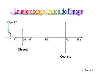 Le microscope : trac  de limage