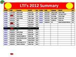 LTI s 2012 Summary
