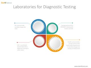 Laboratories for Diagnostic Testing