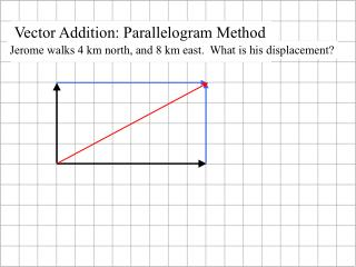 Vector Addition: Parallelogram Method