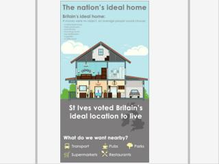 The Nations Ideal Home