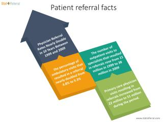 Patient referral facts