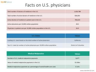 Facts on U.S. physicians