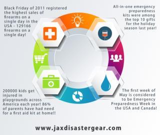 Jax Disaster Gear