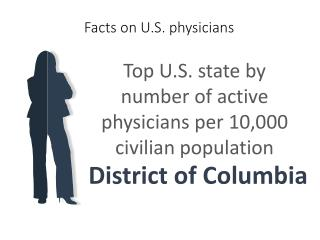 Facts on U.S. physicians Top U.S. state by number of active physicians per 10,000 civilian population District of Columb