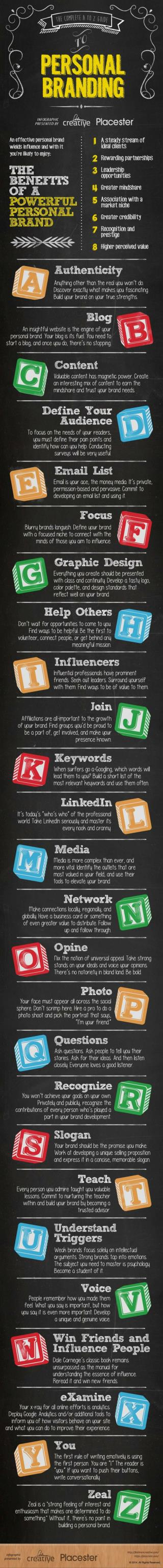 Your Personal Branding Guide - A to Z