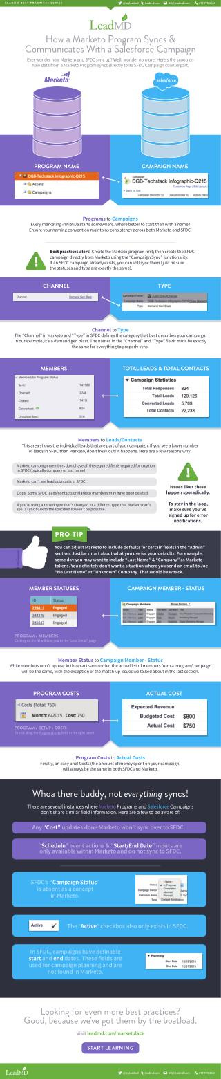 When Marketo Programs meet Salesforce Campaigns