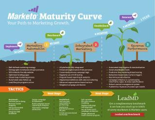 LeadMD Marketo Maturity Curve