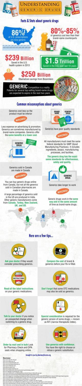 Generic Medicines Infographic