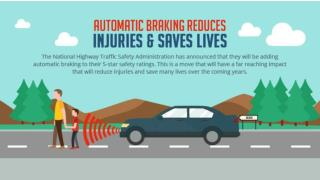 Automatic Braking Reduces Injuries & Saves Lives