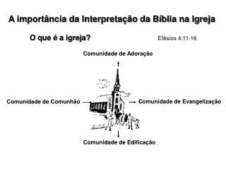 A import ncia da Interpreta  o da B blia na Igreja
