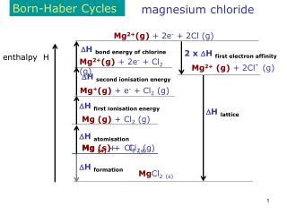 Born-Haber Cycles