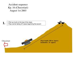 Accident sequence Kp. 16 Chocoriari August 1st 2003