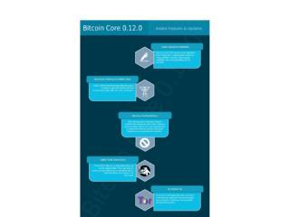 Bitcoin Core 0.12.0: Infographic