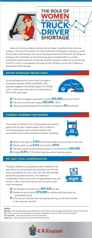 The Role of Women in Alleviating the Truck Driver Shortage
