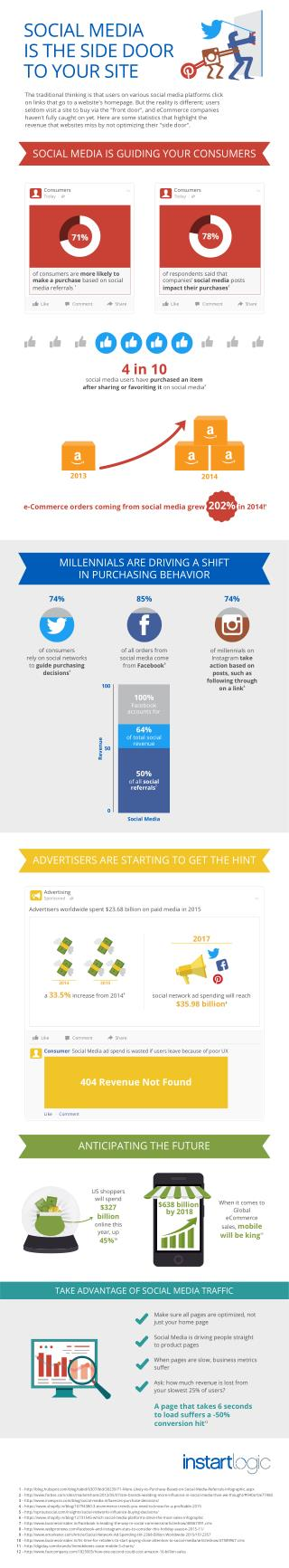 Infographic: Social Media Is The Side Door To Your Site