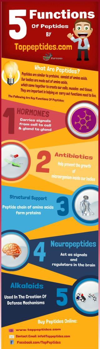 Buy Peptides Online - TopPeptides.com