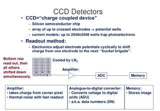 CCD Detectors