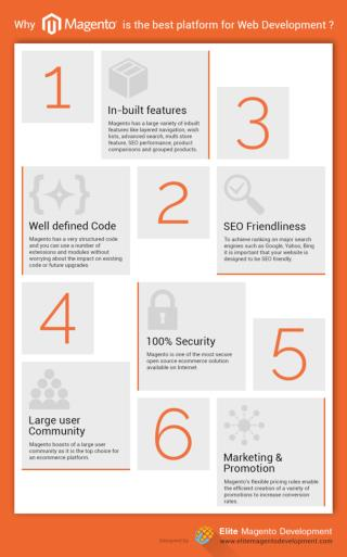 Why Magento is the best platform for Web Development? [INFOGRAPHIC]