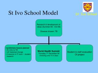 St Ivo School Model