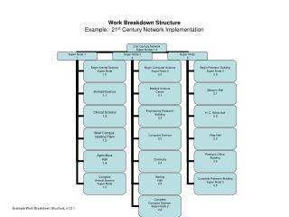 Work Breakdown Structure  Example:  21st Century Network Implementation