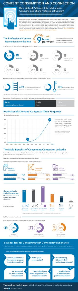 LinkedIn conducted a survey on active LinkedIn members in Hong Kong and Singapore that reveals why and how they are cons