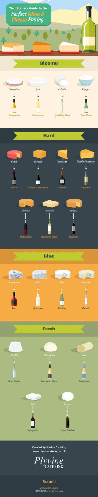 The Ultimate Guide to the Perfect Wine & Cheese Pairing