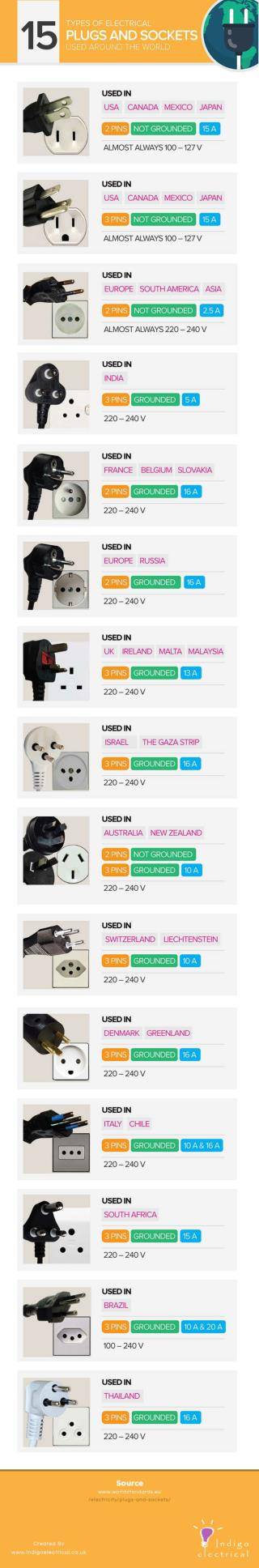 The 15 Types of Electrical Plugs and Sockets Used Around the World