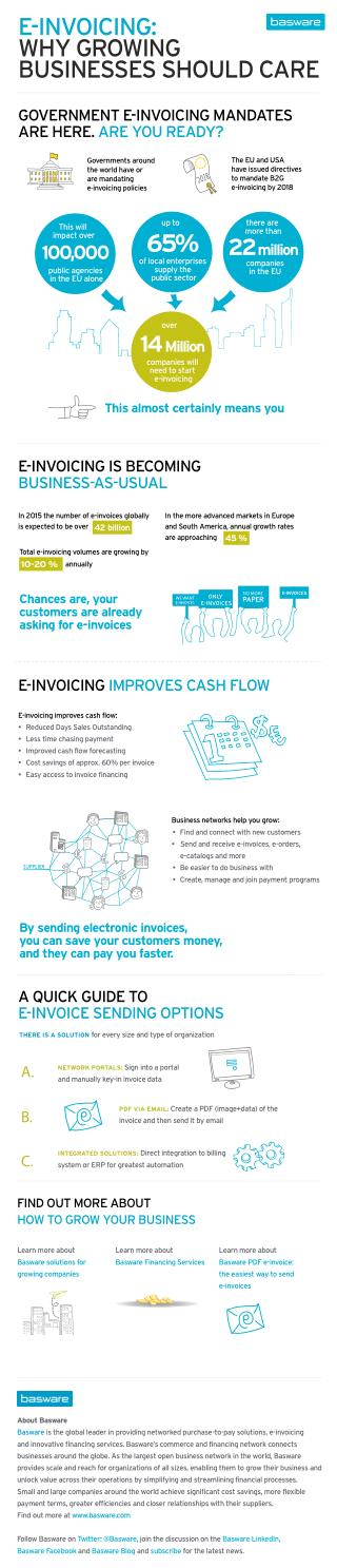 e-Invoicing: Why Growing Businesses Should Care