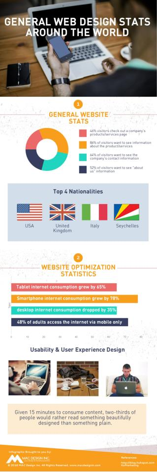 Infographic- General Web Design Stats Around The World