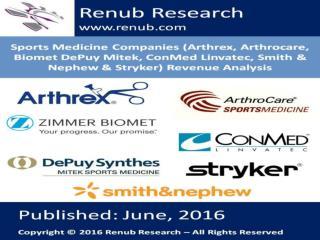 Sports Medicine Companies  Revenue Analysis