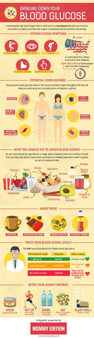How To Control Your Blood Sugar Levels