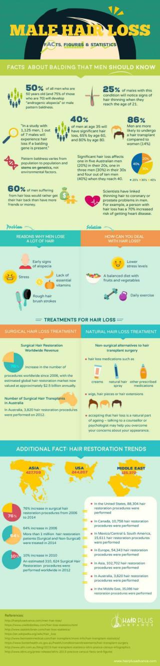 [Infographic] Male Hair Loss: Statistics and Facts