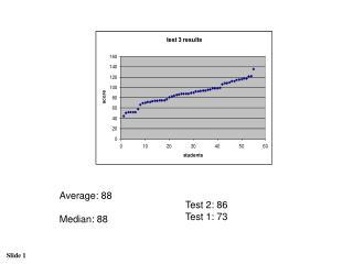Average: 88  Median: 88