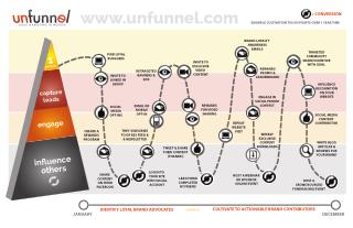 Agile Marketing Influencer Lifecycle [INFOGRAPHIC]