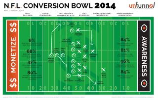 N.F.L. Conversion Bowl 2014 (marketing infographic)